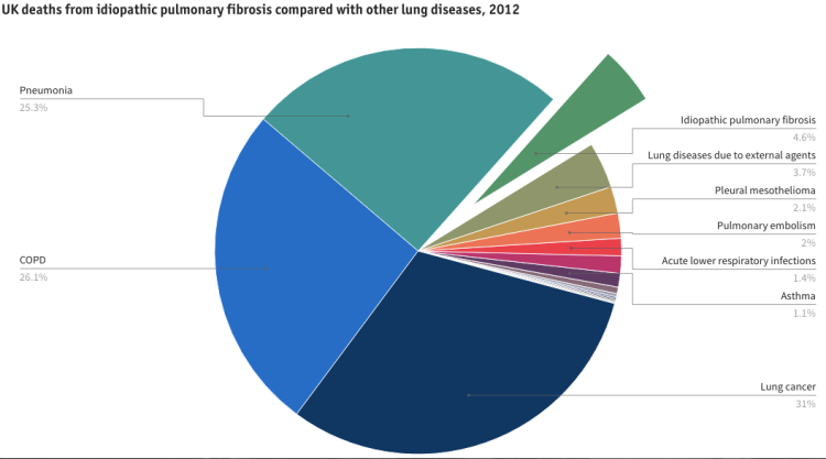 From BLF, Lung Disease in the UK. www.statistics.blf.org.uk/pulmonary-fibrosis
